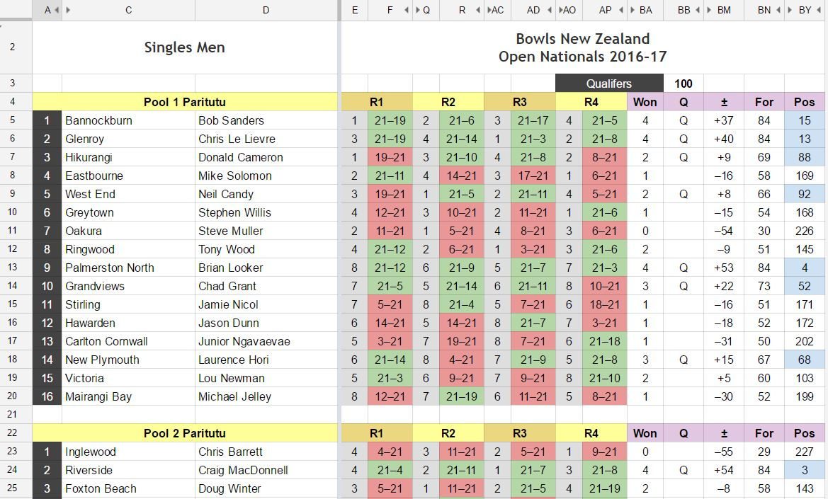 New Zealand Open Nationals pool play with all results